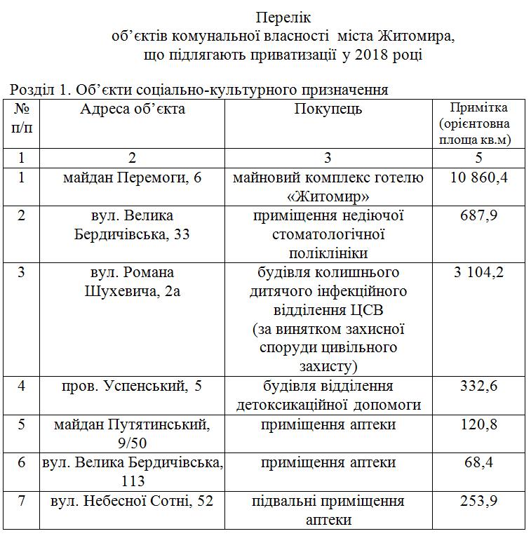 5b334fc2231bb - Житомирські депутати скоротили перелік об'єктів комунальної власності, які можна приватизувати в 2018 році