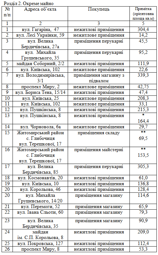 5b334fd355a4d - Житомирські депутати скоротили перелік об'єктів комунальної власності, які можна приватизувати в 2018 році