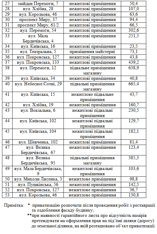 5b334fe2d708c - Житомирські депутати скоротили перелік об'єктів комунальної власності, які можна приватизувати в 2018 році