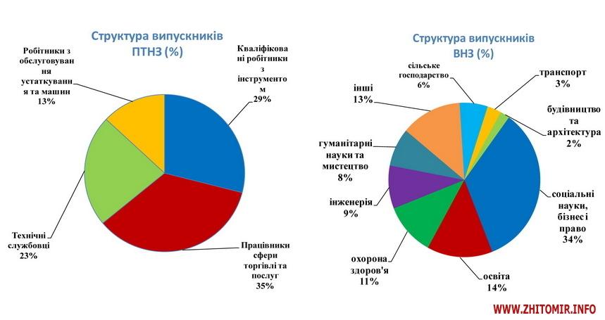 5b59d0344bf5e body - За півроку в Житомирській області більше 6,5 тисяч молодих громадян отримали роботу, – центр зайнятості