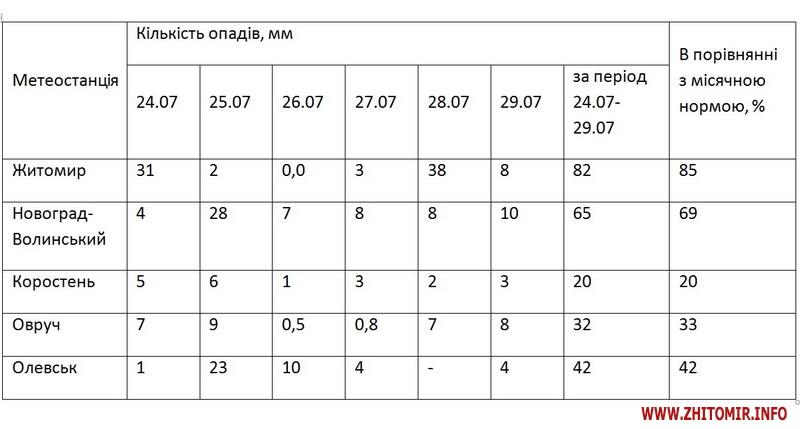 5b5ee78f46a34 body - За 6 днів на Житомир вилилося 85% місячної норми опадів