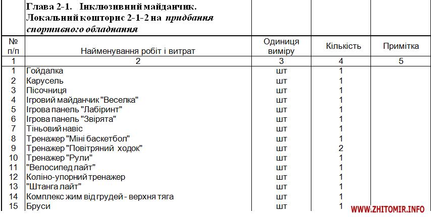 5b8d424a32b86 body - Фірма дружини Розенблата може отримати 2,6 млн грн за реконструкцію спортивного майданчика в центрі Житомира
