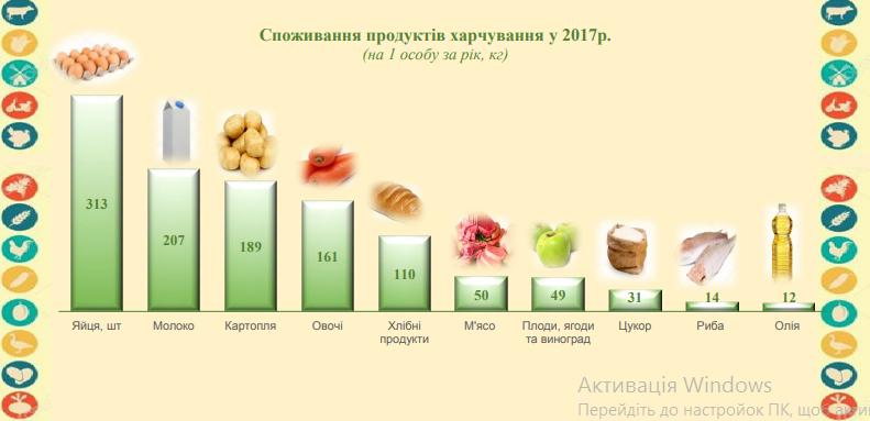 5bea9e6fc86c3 original w859 h569 - Статистики розповіли, скільки в середньому за рік один житель Житомирської області з'їв картоплі, м'яса та яєць