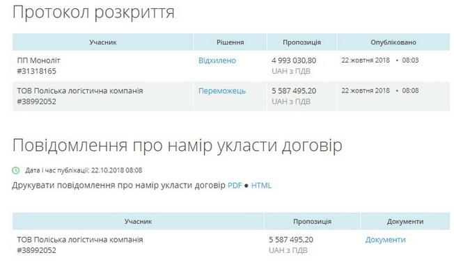 5bf0104d8e722 original w859 h569 - Відділ освіти в Житомирській області підігрує «своєму» учаснику в 5-мільйонному тендері на ремонт гімназії?