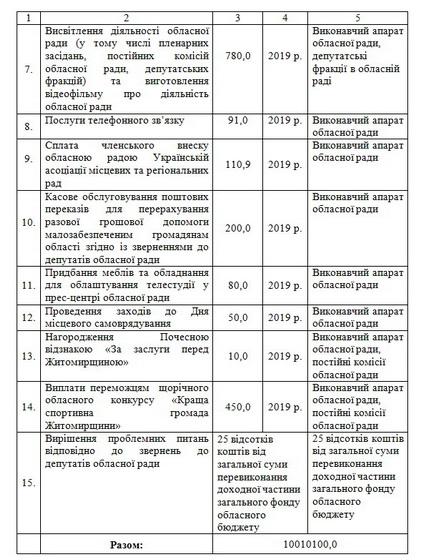 5bfd2a6e64217 original w859 h569 - На свою діяльність, конкурси і нагороди депутати Житомирської облради у 2019 році планують витратити більше 10 млн грн