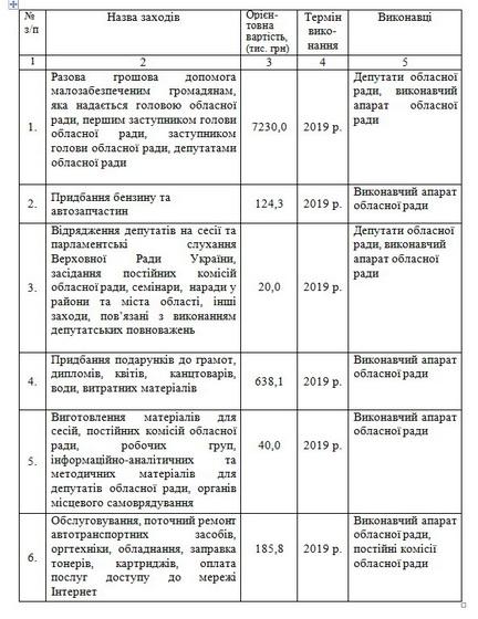 5bfd2a84262b8 original w859 h569 - На свою діяльність, конкурси і нагороди депутати Житомирської облради у 2019 році планують витратити більше 10 млн грн