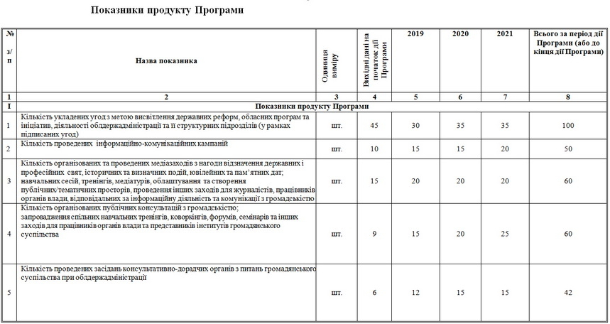 5c068d2f88246 original w859 h569 - У Житомирській області хочуть запровадити комунікаційну програму «Відкрита влада» та враховувати «фідбек населення»