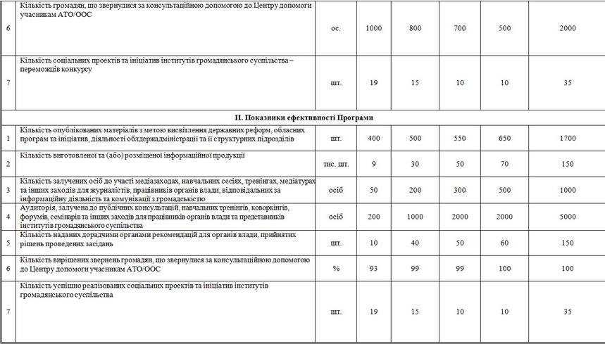 5c068d3e68976 original w859 h569 - У Житомирській області хочуть запровадити комунікаційну програму «Відкрита влада» та враховувати «фідбек населення»