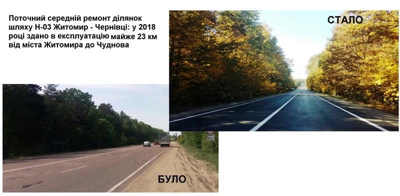 5c0e41c679145 original w859 h569 - Служба автомобільних доріг у Житомирській області відзвітувала: за рік відремонтували 35 км доріг