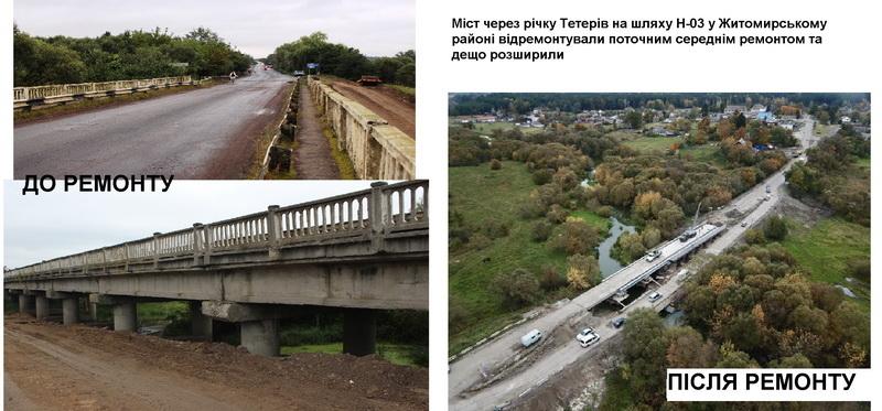 5c0e420d15268 original w859 h569 - Служба автомобільних доріг у Житомирській області відзвітувала: за рік відремонтували 35 км доріг