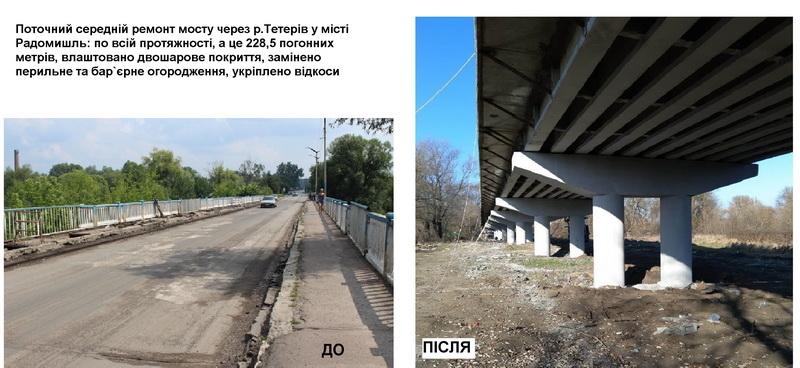 5c0e42388d659 original w859 h569 - Служба автомобільних доріг у Житомирській області відзвітувала: за рік відремонтували 35 км доріг
