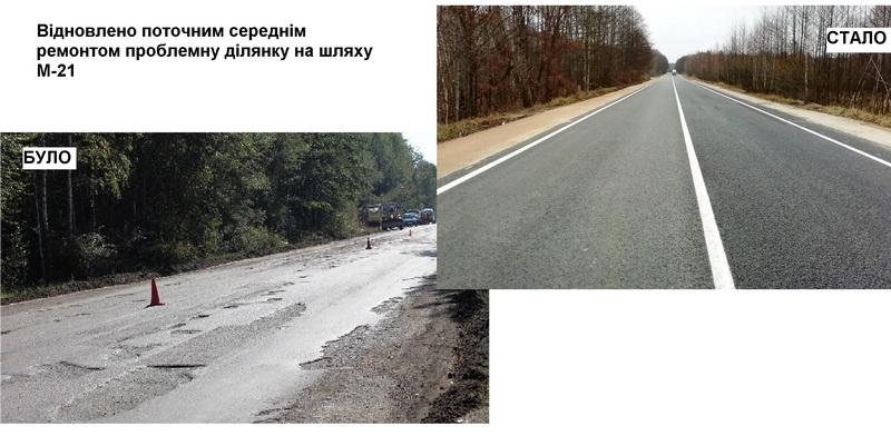 5c0e425705a33 original w859 h569 - Служба автомобільних доріг у Житомирській області відзвітувала: за рік відремонтували 35 км доріг