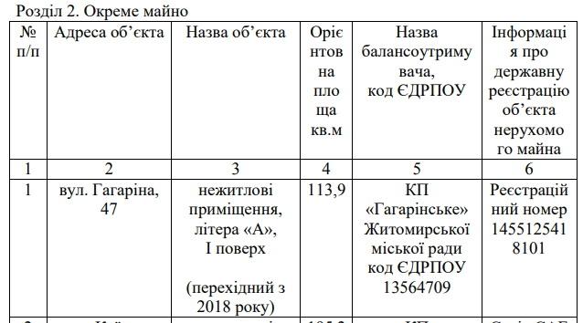 5cbc62a650b37 original w859 h569 - Влада Житомира збирається продати рекламним агенціям два «поліпшених» приміщення на Гагаріна і Перемоги