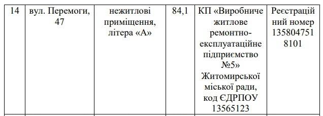 5cbc62b4d679a original w859 h569 - Влада Житомира збирається продати рекламним агенціям два «поліпшених» приміщення на Гагаріна і Перемоги