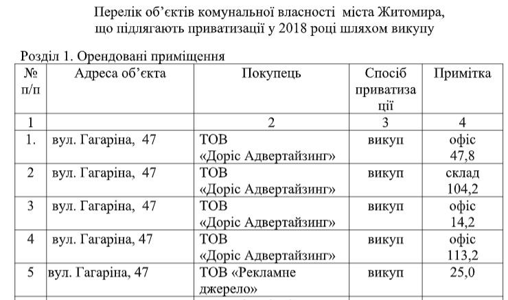 5cbc62cb04066 original w859 h569 - Влада Житомира збирається продати рекламним агенціям два «поліпшених» приміщення на Гагаріна і Перемоги