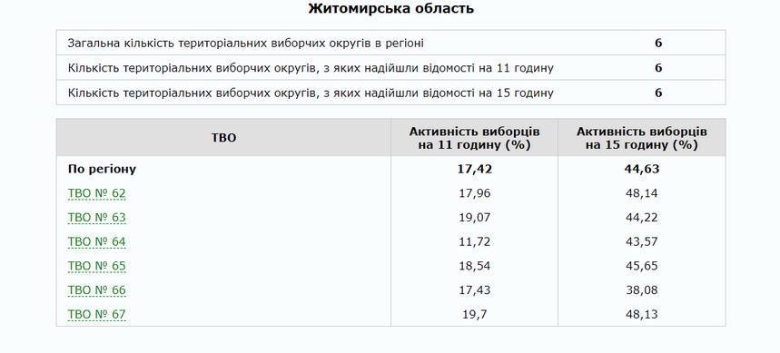 5cbc700d97449 original w859 h569 - Явка виборців по Житомирській області станом на 15:00 нижча, ніж у першому турі