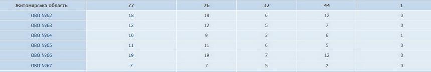 5d13ab1fc6cb3 original w859 h569 - ЦВК завершила реєстрацію: на шість мандатів від Житомирської області претендує 76 кандидатів