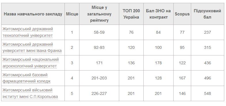 5d25943a8fb93 original w859 h569 - Місця житомирських вишів у консолідованому рейтингу закладів вищої освіти України у 2019 році