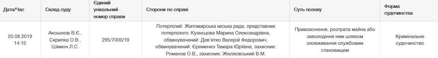 5d36d3181a40b original w859 h569 - У Житомирі відбудеться перше судове засідання по справі щодо недбальства екскерівника КП «Зеленбуд», розслідування тривало 2,5 роки