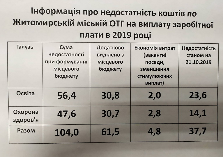 5db2a47e4ea3b original w859 h569 - На виплату зарплати житомирським вчителям та медикам не вистачає 37,7 млн грн