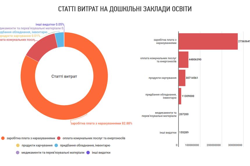 5dbc37d8cfcdd original w859 h569 - Садочкам Житомира на рік не вистачає 170 мільйонів гривень на задоволення всіх потреб, – департамент освіти