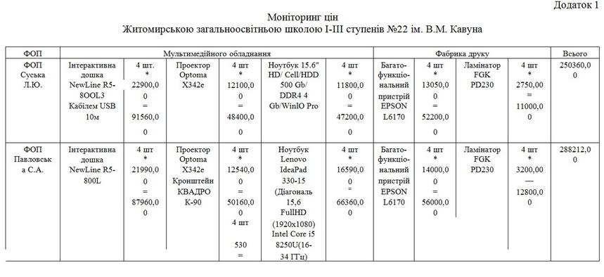 5dd65c6df1409 original w859 h569 - Родина житомирських підприємців отримала 2,3 млн грн за мультимедійне обладнання для НУШ