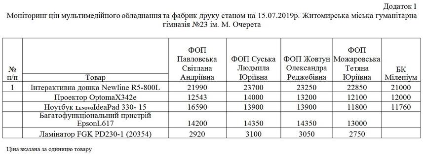 5dd65c7d20199 original w859 h569 - Родина житомирських підприємців отримала 2,3 млн грн за мультимедійне обладнання для НУШ