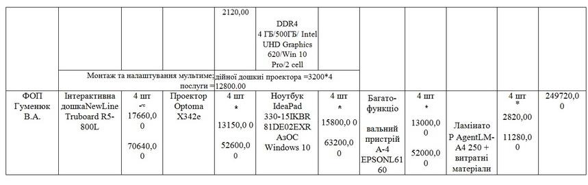 5dd65e612ee36 original w859 h569 - Родина житомирських підприємців отримала 2,3 млн грн за мультимедійне обладнання для НУШ