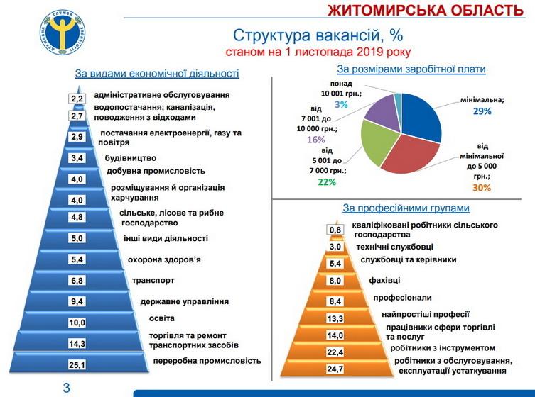 5ddfb63d65f00 original w859 h569 - У 60% вакансій у Житомирській області пропонують зарплату до 5 тис. грн, - центр зайнятості
