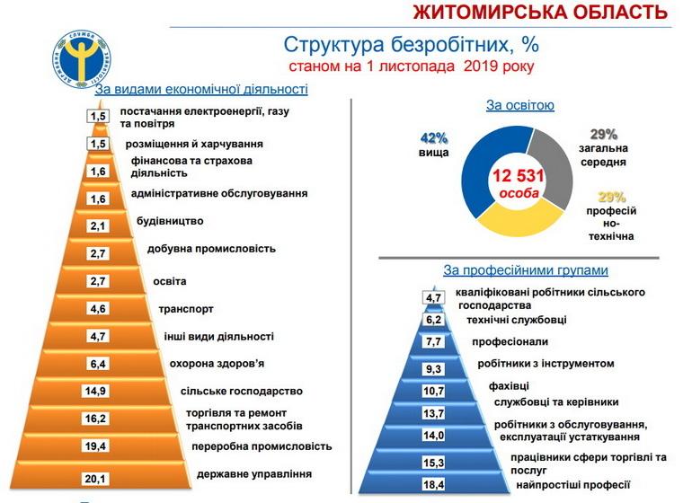 5ddfb64ab4901 original w859 h569 - У 60% вакансій у Житомирській області пропонують зарплату до 5 тис. грн, - центр зайнятості