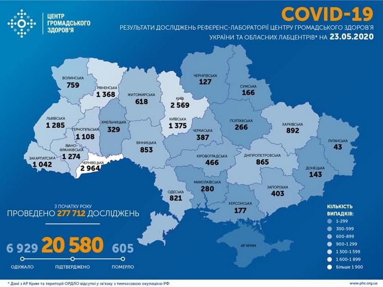 5ec8d839daa85 original w859 h569 - В Україні за добу підтверджено 432 випадки COVID-19, з них 11 – у Житомирській області