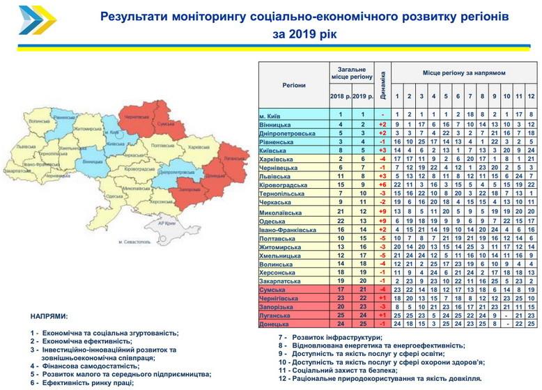 5ecd025845fc1 original w859 h569 - Житомирська область впала ще нижче в рейтингу Мінрегіону: за результатами минулого року – 16 місце