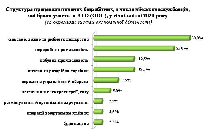 5ece64708c4f4 original w859 h569 - З початку року в Житомирській області через центри зайнятості роботу знайшли 99 АТОвців, більшість пішли на робітничі вакансії