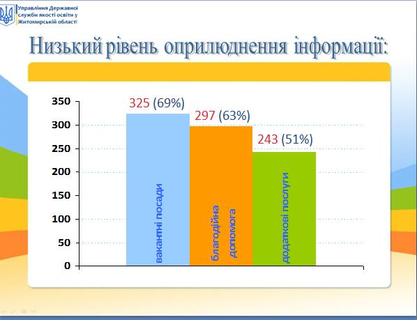 5ed6686df263f original w859 h569 - Що публікують на сайтах закладів освіти Житомирської області. Результати дослідження