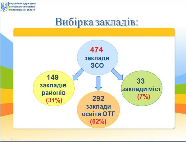 5ed6689d64d8c original w859 h569 - Що публікують на сайтах закладів освіти Житомирської області. Результати дослідження