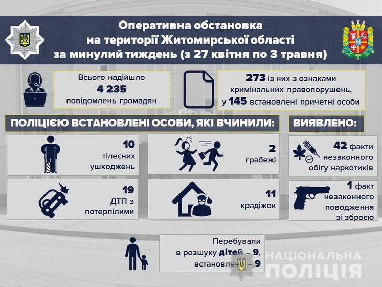5edf8ca7bc7ab original w859 h569 - У перший тиждень літа в Житомирській області поліція зафіксувала збільшення крадіжок та ДТП з потерпілими