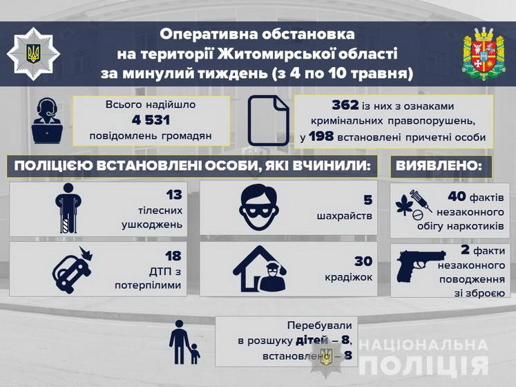 5edf8cb46a02c original w859 h569 - У перший тиждень літа в Житомирській області поліція зафіксувала збільшення крадіжок та ДТП з потерпілими