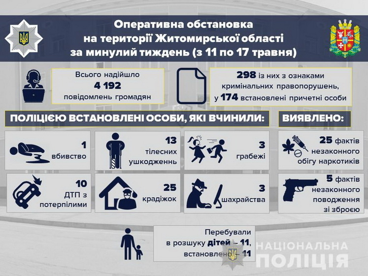 5edf8cc01fca8 original w859 h569 - У перший тиждень літа в Житомирській області поліція зафіксувала збільшення крадіжок та ДТП з потерпілими