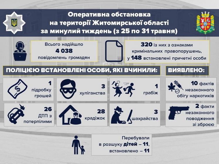 5edf8cdf65a73 original w859 h569 - У перший тиждень літа в Житомирській області поліція зафіксувала збільшення крадіжок та ДТП з потерпілими