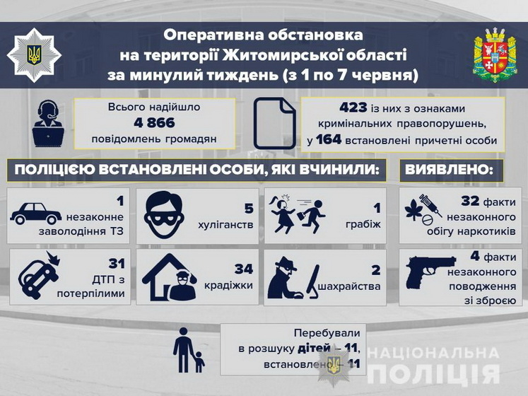 5edf8cf144349 original w859 h569 - У перший тиждень літа в Житомирській області поліція зафіксувала збільшення крадіжок та ДТП з потерпілими