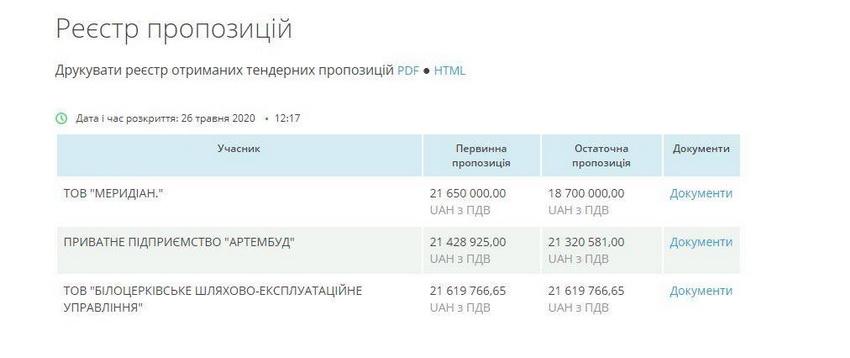 5ee0bdca48dda original w859 h569 - Договір на капремонт Київської у Житомирі збираються укласти з фірмою, яка запропонувала на тендері найвищу ціну - 21,6 млн грн