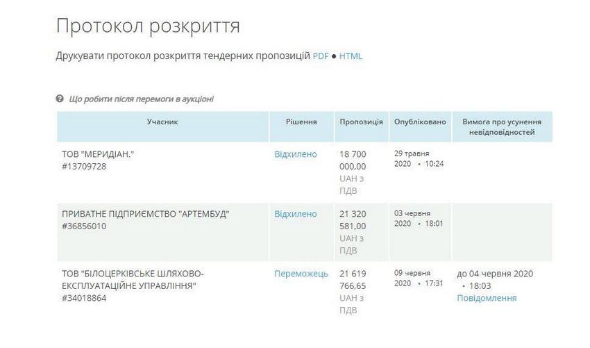 5ee0bdda80c9f original w859 h569 - Договір на капремонт Київської у Житомирі збираються укласти з фірмою, яка запропонувала на тендері найвищу ціну - 21,6 млн грн