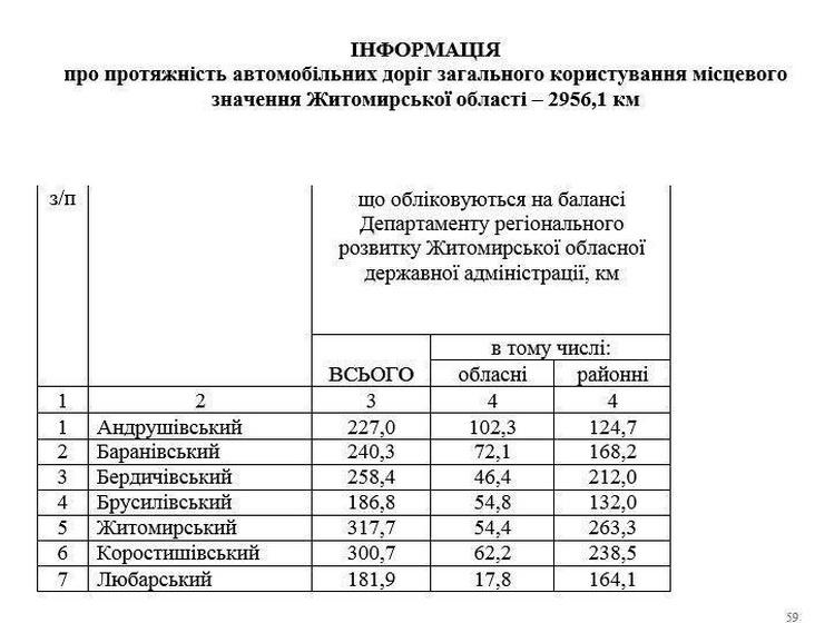 5ee77927b787d original w859 h569 - Фірма, яка «мандрує» за головою Житомирської ОДА, виграла тендер за 137 млн грн на утримання доріг в 11 районах області