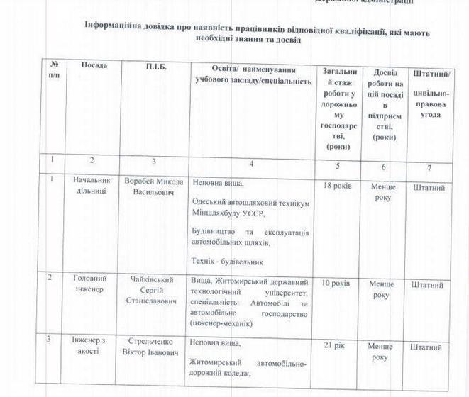 5ee779b5680b4 original w859 h569 - Фірма, яка «мандрує» за головою Житомирської ОДА, виграла тендер за 137 млн грн на утримання доріг в 11 районах області