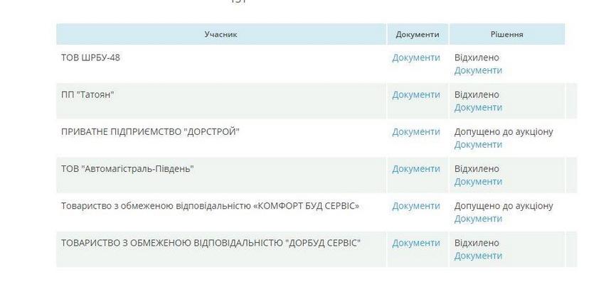 5ee779c72683d original w859 h569 - Фірма, яка «мандрує» за головою Житомирської ОДА, виграла тендер за 137 млн грн на утримання доріг в 11 районах області