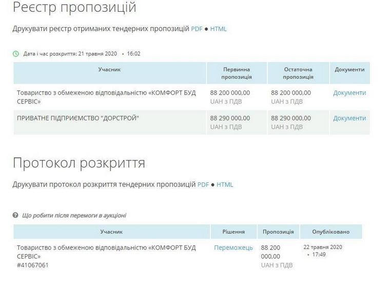 5ee779d367438 original w859 h569 - Фірма, яка «мандрує» за головою Житомирської ОДА, виграла тендер за 137 млн грн на утримання доріг в 11 районах області