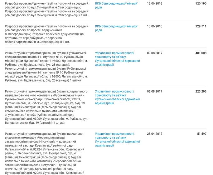 5ee77a03991aa original w859 h569 - Фірма, яка «мандрує» за головою Житомирської ОДА, виграла тендер за 137 млн грн на утримання доріг в 11 районах області