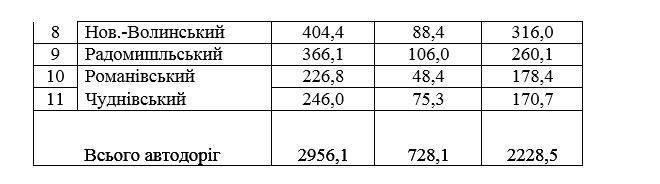 5ee77b897491a original w859 h569 - Фірма, яка «мандрує» за головою Житомирської ОДА, виграла тендер за 137 млн грн на утримання доріг в 11 районах області