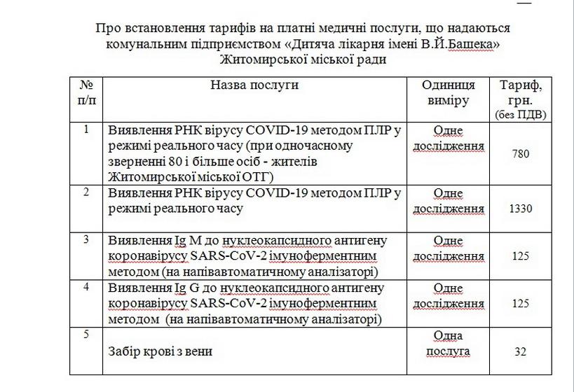 5eea0558d61e2 original w859 h569 - Виконком затвердив тарифи: у житомирських лікарнях зробити ІФА-тест на коронавірус можна буде за 120 грн, а ПЛР – за 1330 грн