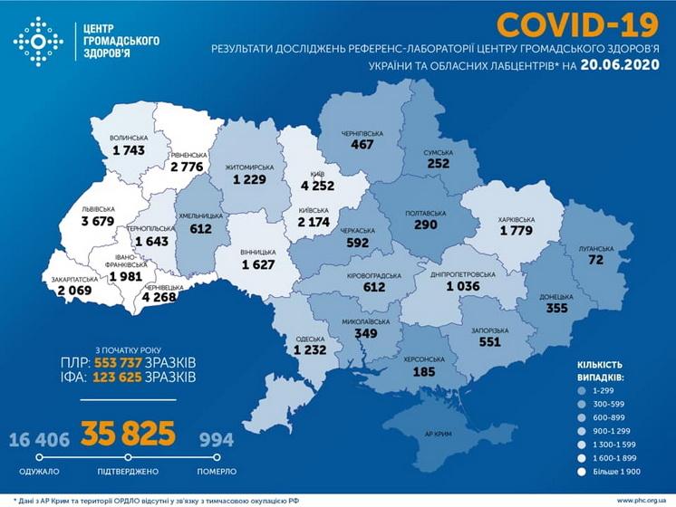 5eedbd668f5a2 original w859 h569 - В Україні за добу зафіксований 841 новий випадок COVID-19, в Житомирській області – 28